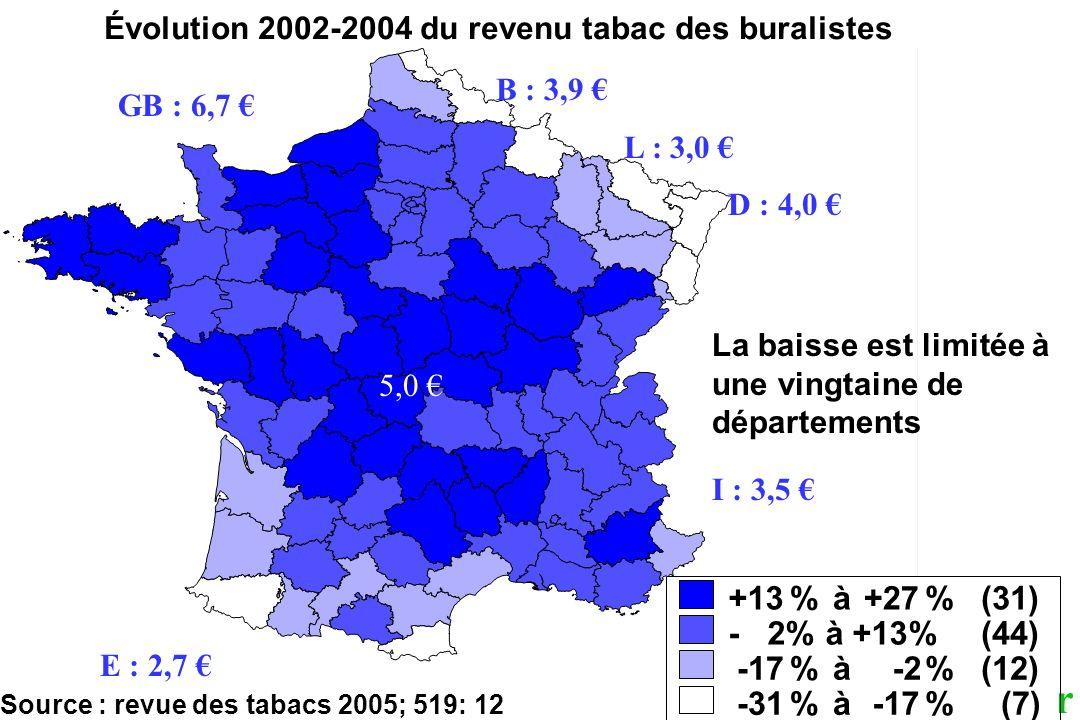 2006 +13 % à +27 (31) - 2% à +13% (44) -17 -2 (12) -31 (7)
