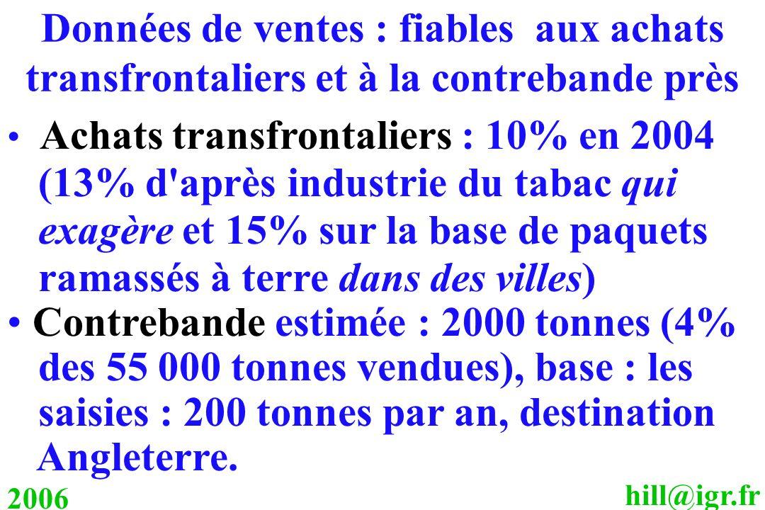 Données de ventes : fiables aux achats transfrontaliers et à la contrebande près