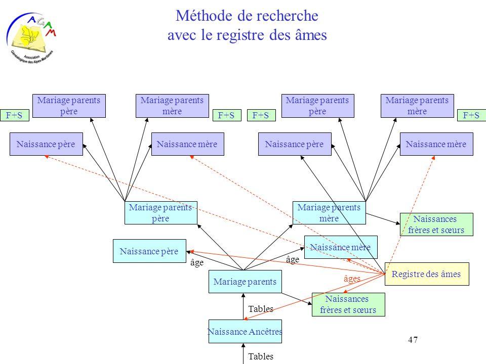 Méthode de recherche avec le registre des âmes
