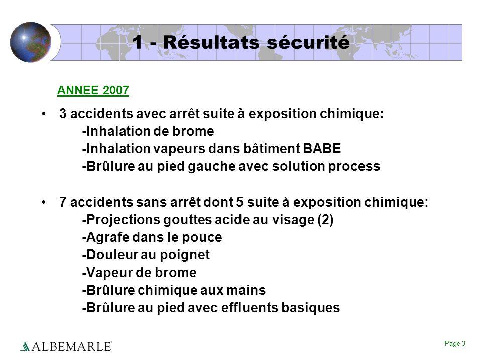 1 - Résultats sécurité ANNEE 2007. 3 accidents avec arrêt suite à exposition chimique: -Inhalation de brome.