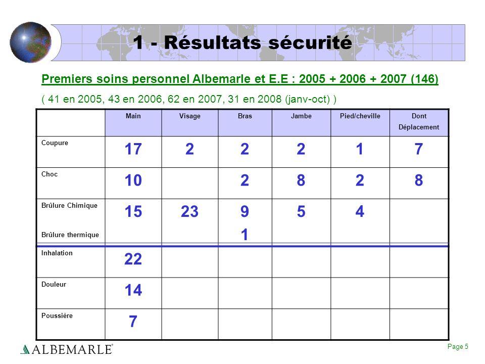 1 - Résultats sécurité Premiers soins personnel Albemarle et E.E : 2005 + 2006 + 2007 (146)
