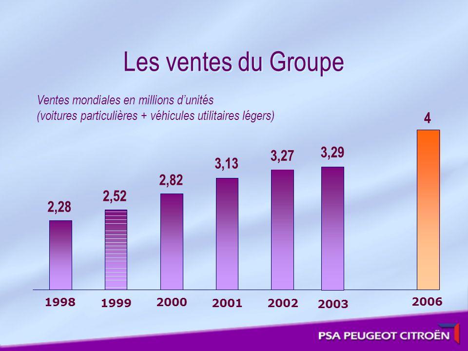 Les ventes du Groupe Ventes mondiales en millions d'unités. (voitures particulières + véhicules utilitaires légers)