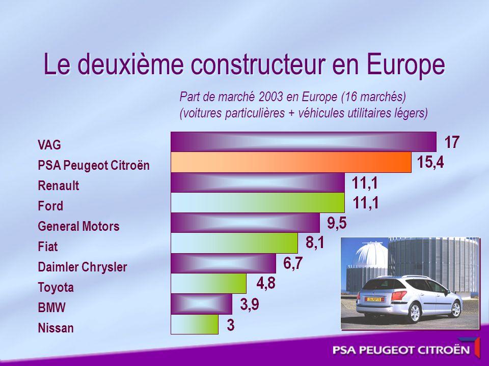 Le deuxième constructeur en Europe