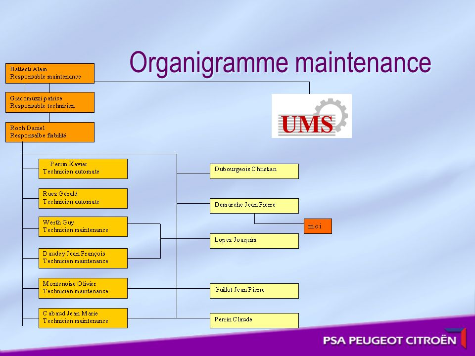 Organigramme maintenance