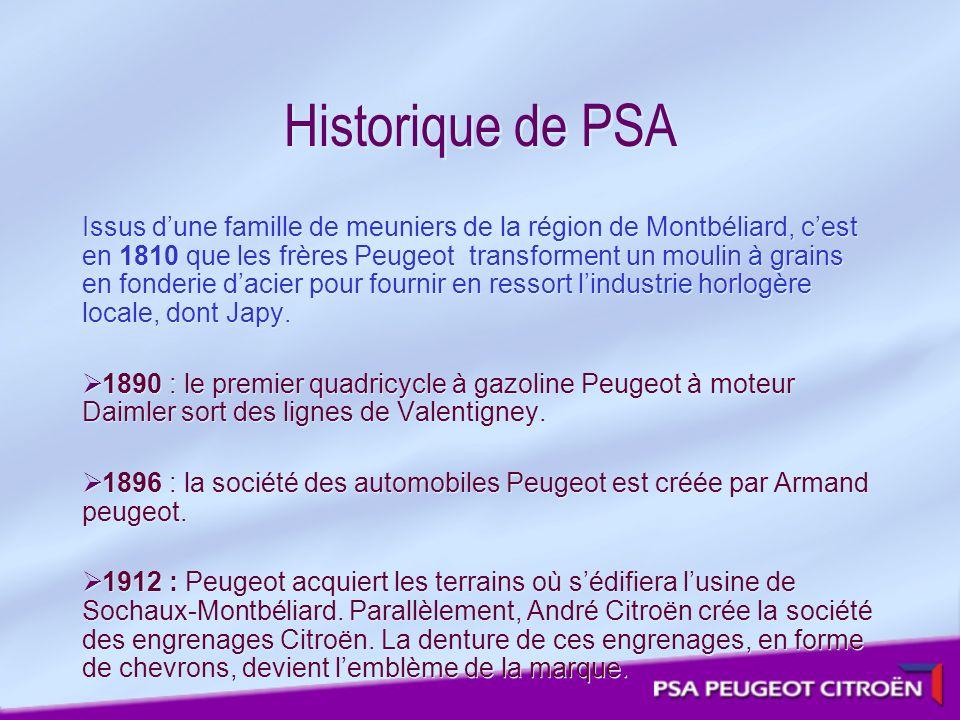 Historique de PSA