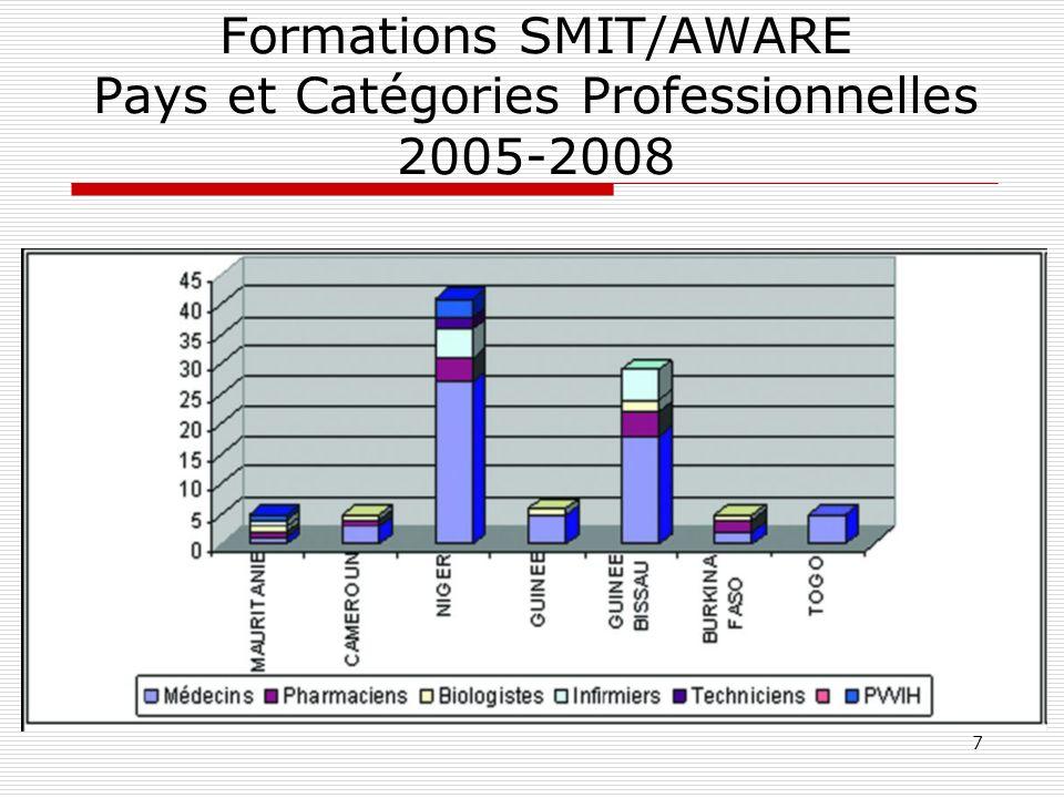 Formations SMIT/AWARE Pays et Catégories Professionnelles 2005-2008
