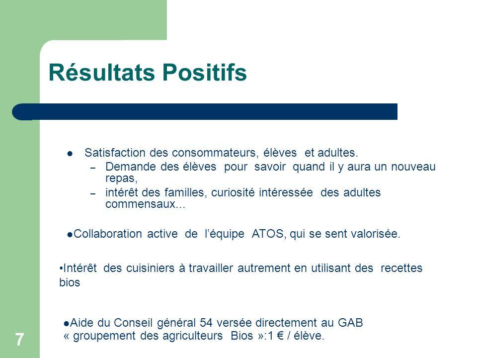 Résultats Positifs Satisfaction des consommateurs, élèves et adultes.