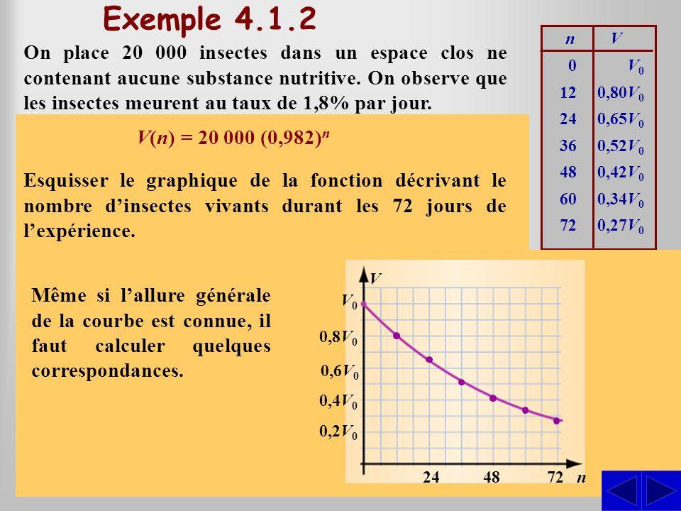 Exemple 4.1.2 n. V.