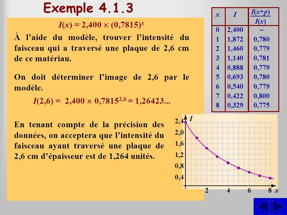 Exemple 4.1.3 I(x+p) I(x) x. I.
