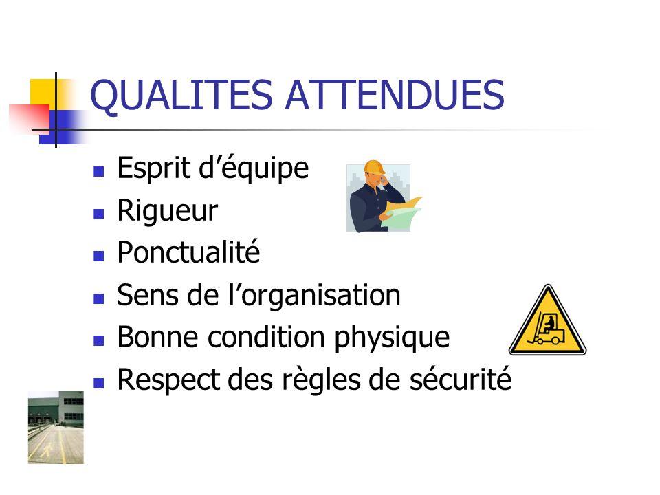 QUALITES ATTENDUES Esprit d'équipe Rigueur Ponctualité