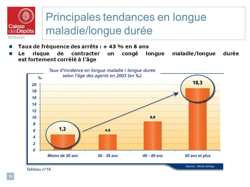 Principales tendances en longue maladie/longue durée