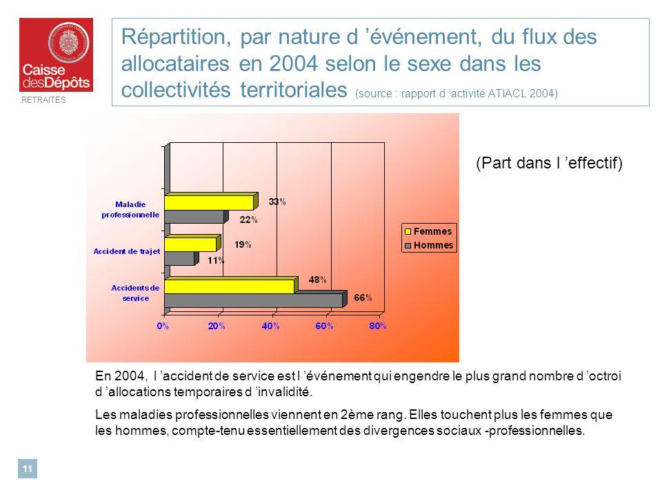 Répartition, par nature d 'événement, du flux des allocataires en 2004 selon le sexe dans les collectivités territoriales (source : rapport d 'activité ATIACL 2004)