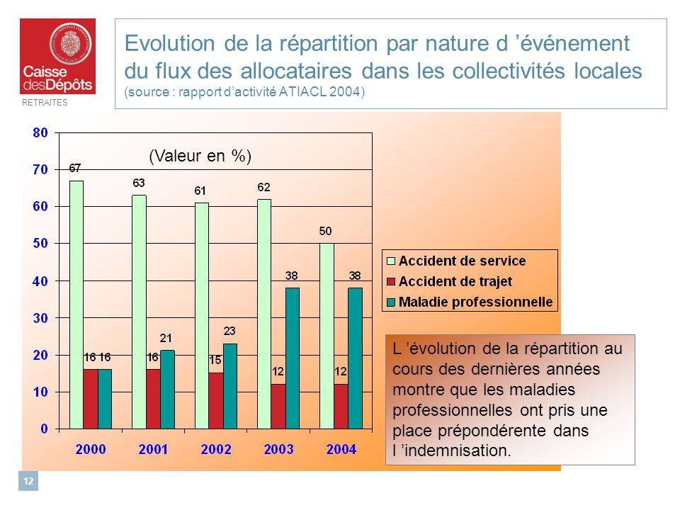 Evolution de la répartition par nature d 'événement du flux des allocataires dans les collectivités locales (source : rapport d'activité ATIACL 2004)