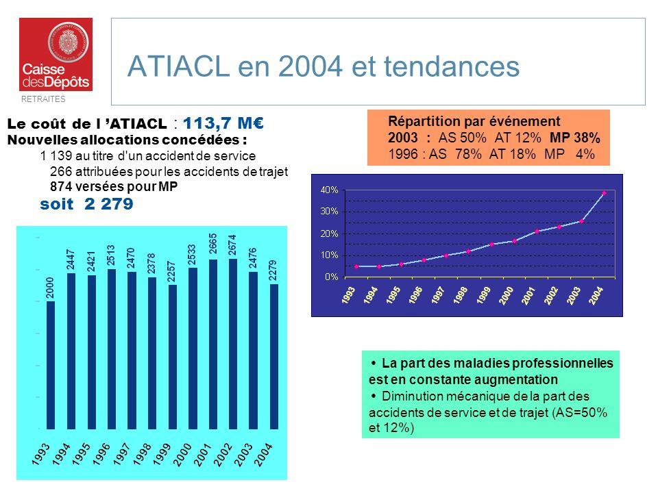 ATIACL en 2004 et tendances soit 2 279 Le coût de l 'ATIACL : 113,7 M€