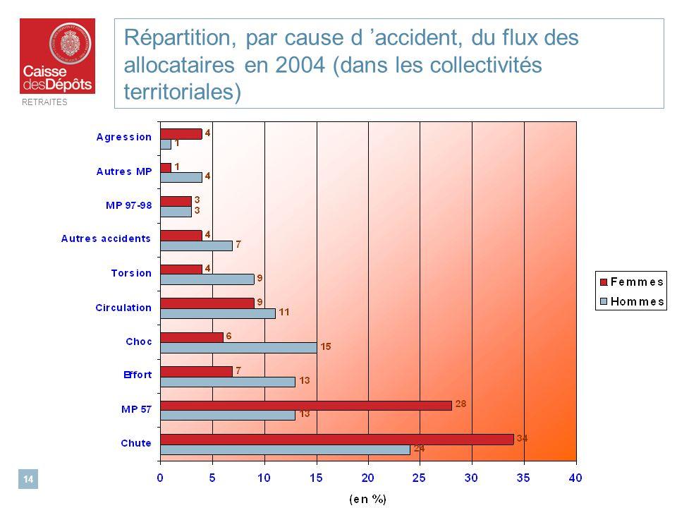 Répartition, par cause d 'accident, du flux des allocataires en 2004 (dans les collectivités territoriales)