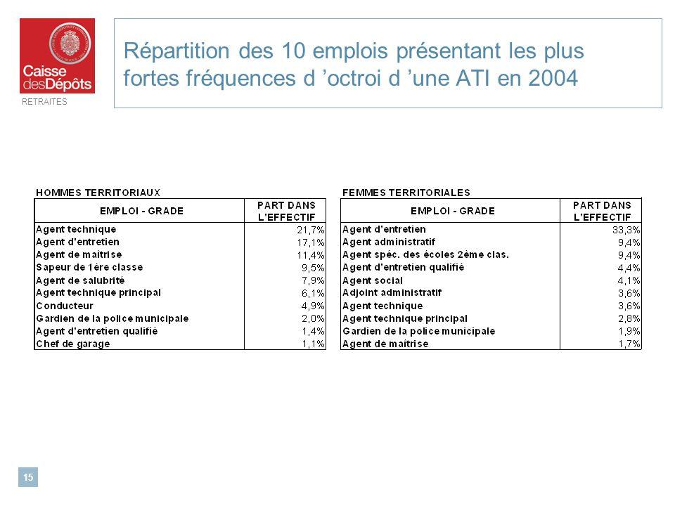 Répartition des 10 emplois présentant les plus fortes fréquences d 'octroi d 'une ATI en 2004