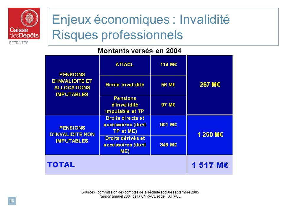 Enjeux économiques : Invalidité Risques professionnels