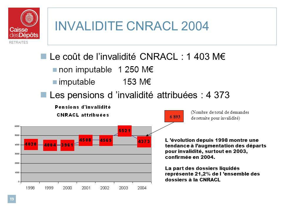 INVALIDITE CNRACL 2004 Le coût de l'invalidité CNRACL : 1 403 M€