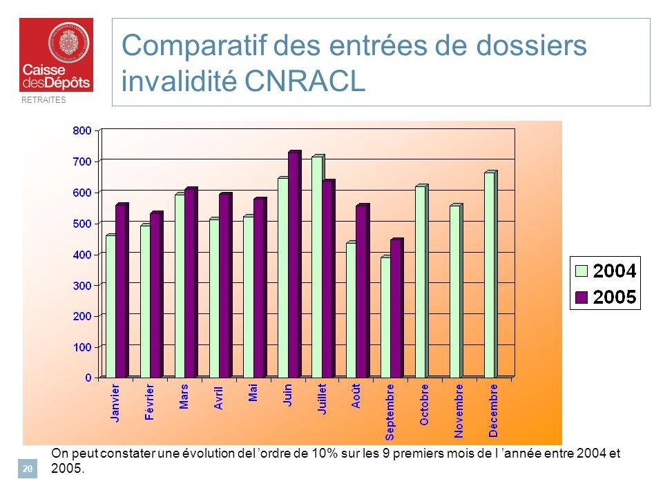 Comparatif des entrées de dossiers invalidité CNRACL