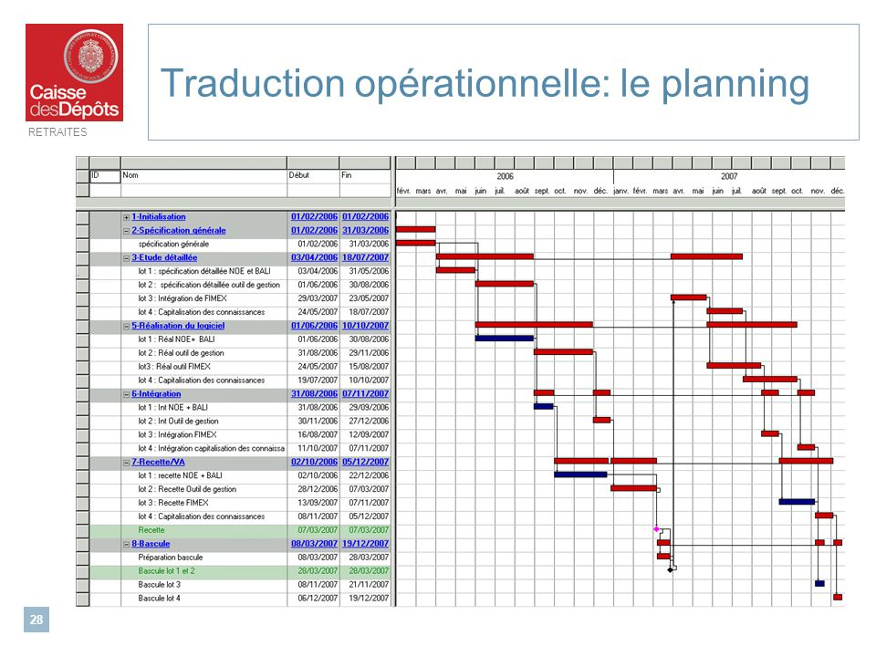 Traduction opérationnelle: le planning