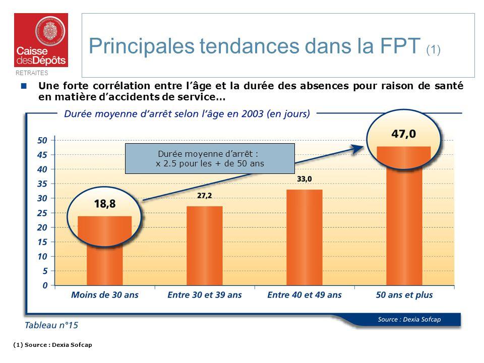 Principales tendances dans la FPT (1)