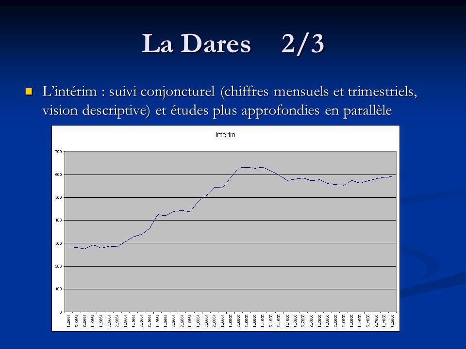 La Dares 2/3 L'intérim : suivi conjoncturel (chiffres mensuels et trimestriels, vision descriptive) et études plus approfondies en parallèle.