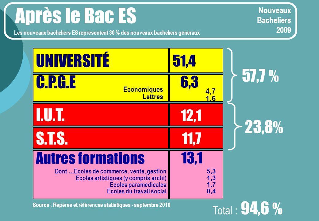 Après le Bac ES UNIVERSITÉ 57,7 % C.P.G.E I.U.T. 23,8% S.T.S. 13,1