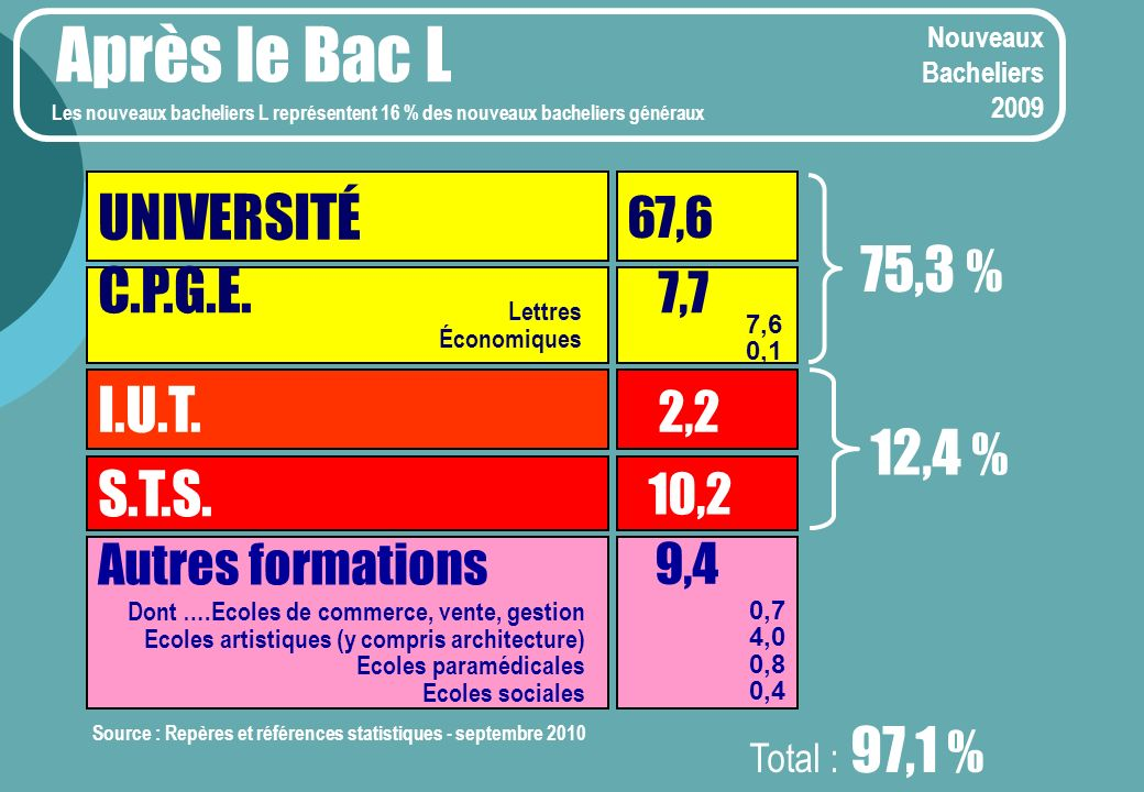 Après le Bac L UNIVERSITÉ 75,3 % C.P.G.E. 7,7 I.U.T. 2,2 12,4 % S.T.S.