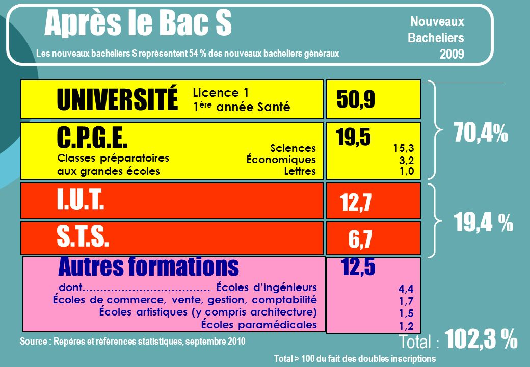 Après le Bac S 6,7 70,4% 12,7 19,4 % UNIVERSITÉ C.P.G.E. I.U.T. S.T.S.