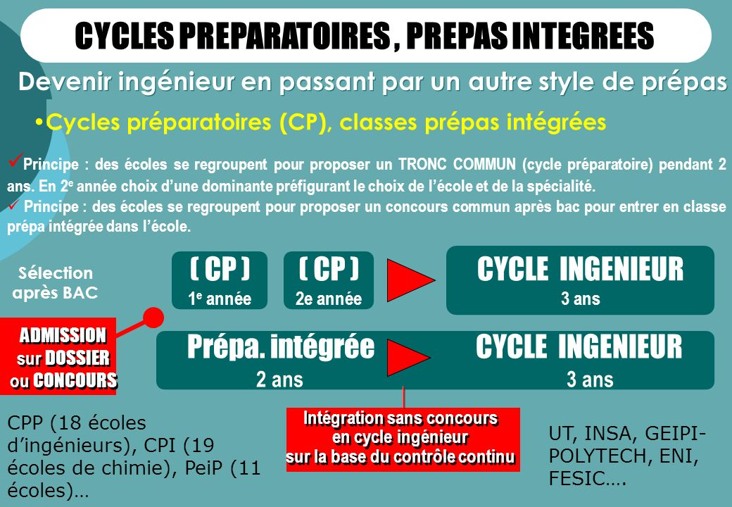 CYCLES PREPARATOIRES , PREPAS INTEGREES
