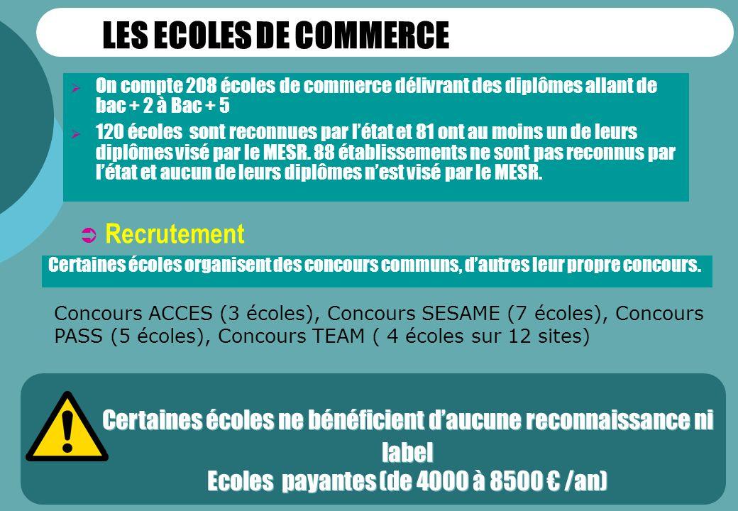 LES ECOLES DE COMMERCE Recrutement