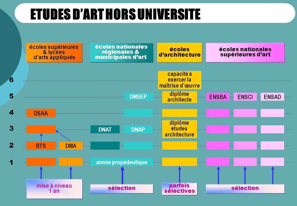 ETUDES D'ART HORS UNIVERSITE