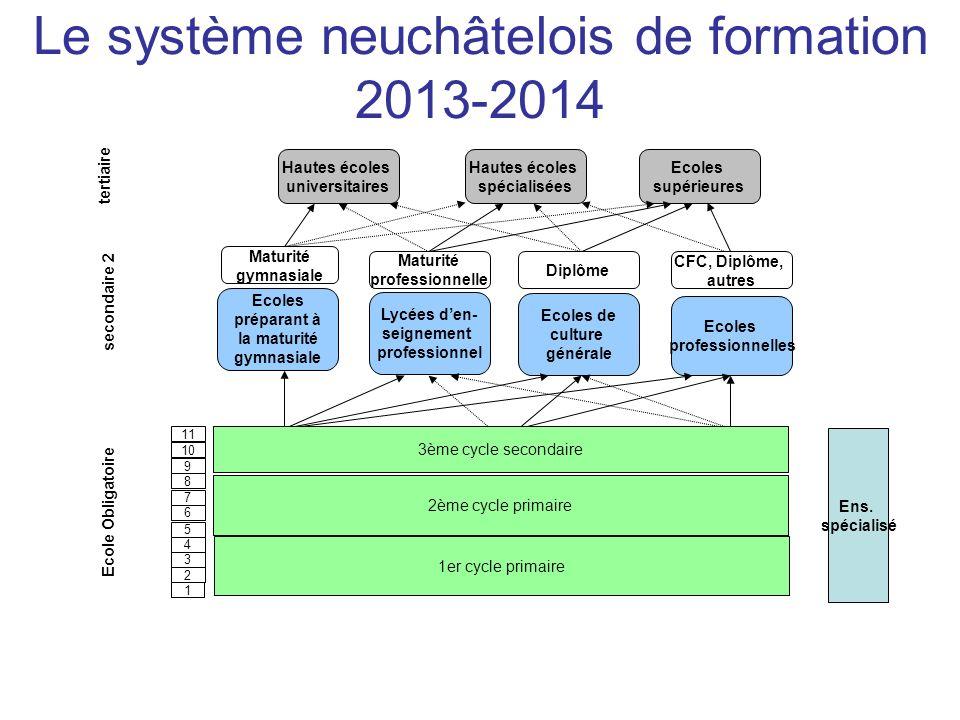 Le système neuchâtelois de formation 2013-2014