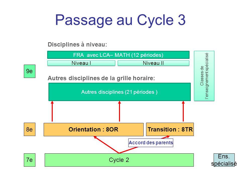 Passage au Cycle 3 Disciplines à niveau: