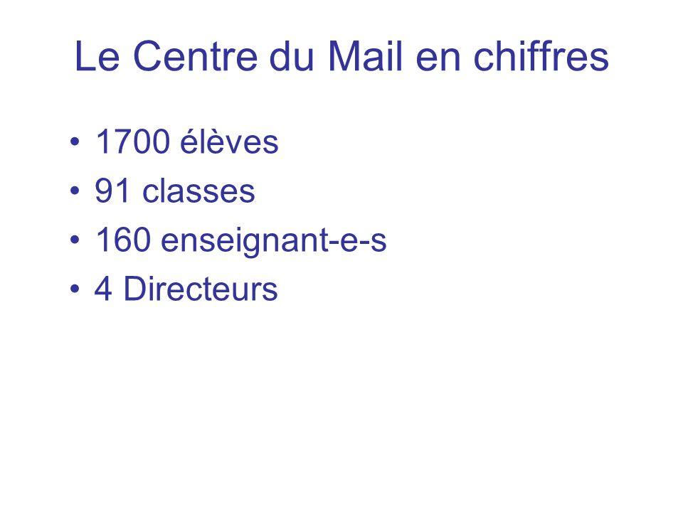 Le Centre du Mail en chiffres