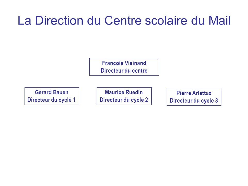 La Direction du Centre scolaire du Mail