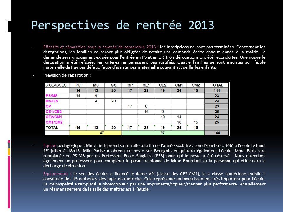 Perspectives de rentrée 2013