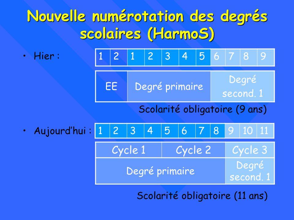 Nouvelle numérotation des degrés scolaires (HarmoS)