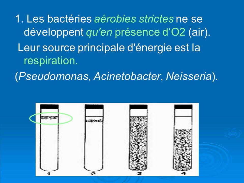 1. Les bactéries aérobies strictes ne se développent qu en présence d'O2 (air).