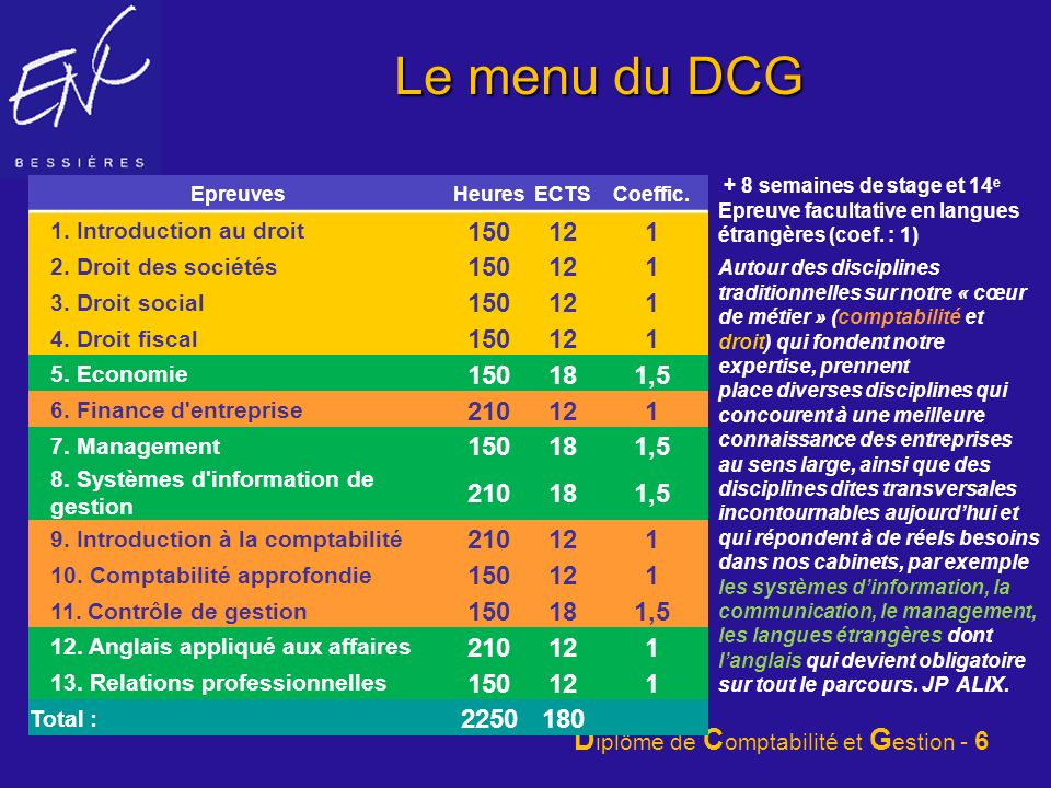 Le menu du DCG 150 12 1 18 1,5 210 2250 180 1. Introduction au droit