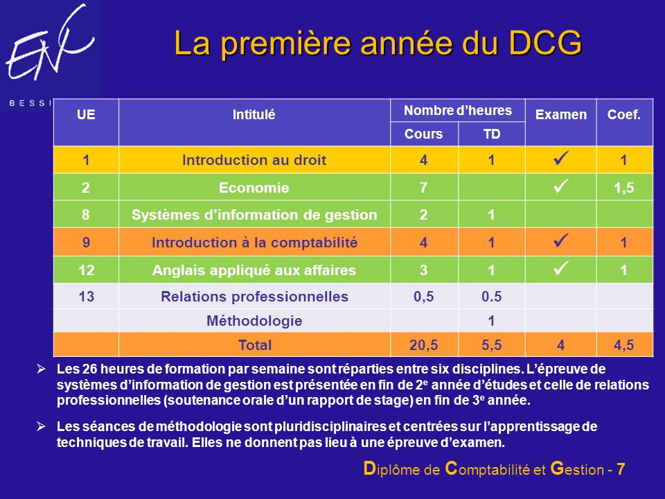 La première année du DCG