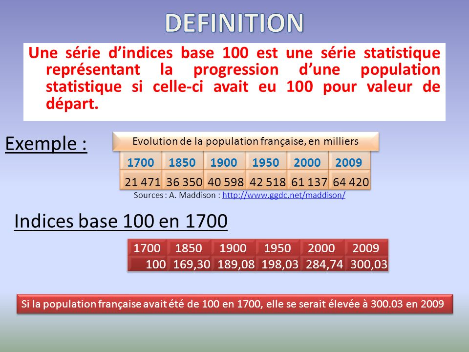 DEFINITION Exemple : Indices base 100 en 1700