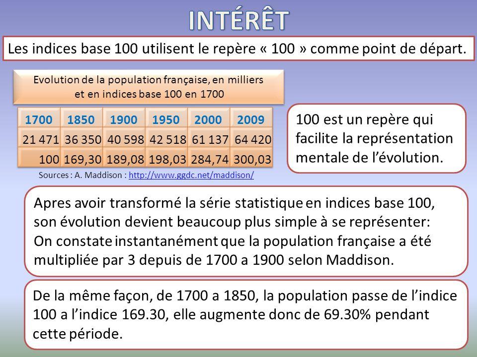 INTÉRÊT Les indices base 100 utilisent le repère « 100 » comme point de départ. Evolution de la population française, en milliers.
