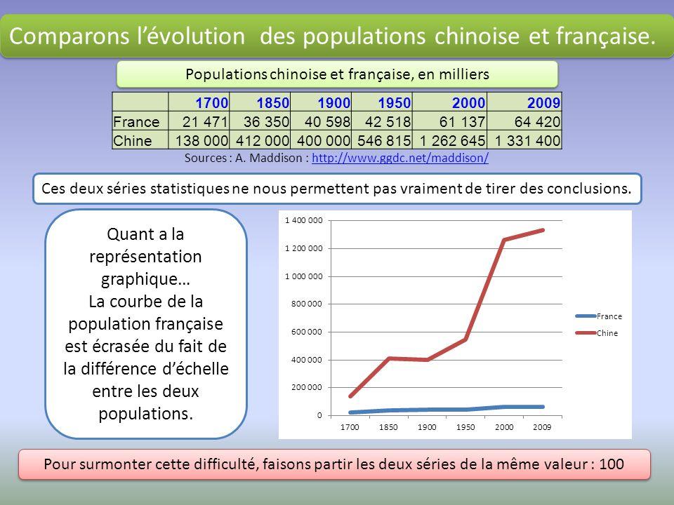 Comparons l'évolution des populations chinoise et française.