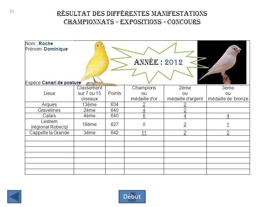 Année : 2012 résultat des différentes manifestations