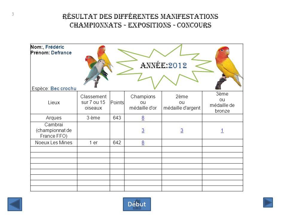 Année:2012 résultat des différentes manifestations