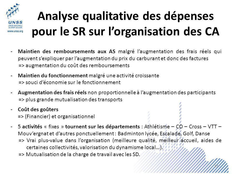 Analyse qualitative des dépenses pour le SR sur l'organisation des CA