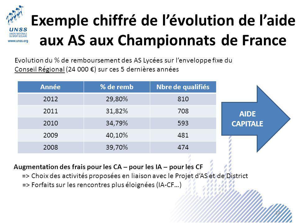 Exemple chiffré de l'évolution de l'aide aux AS aux Championnats de France