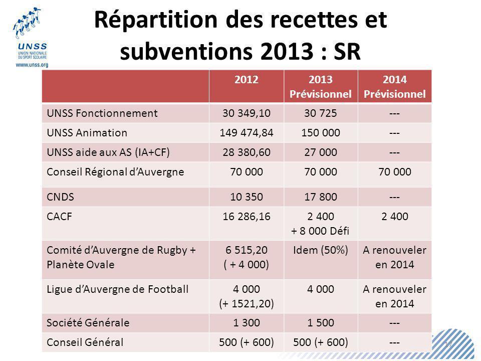 Répartition des recettes et subventions 2013 : SR