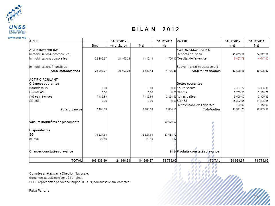 B I L A N 2 0 1 2 ACTIF 31/12/2012 31/12/2011 PASSIF Brut Amort&prov